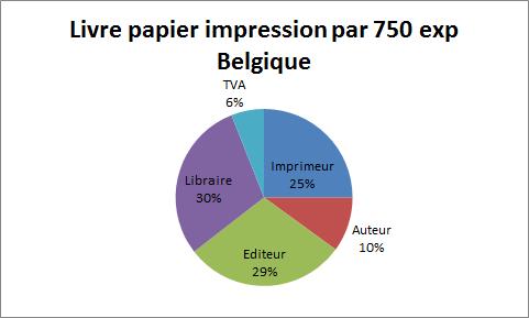 livre papier impression a 750ex belgique