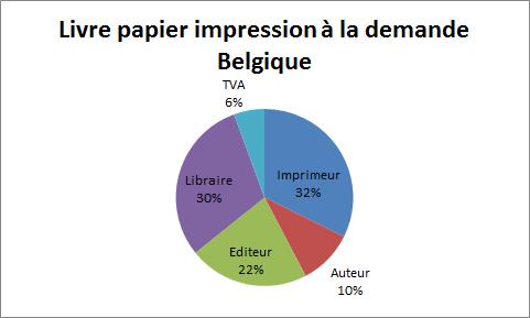 livre papier impression a la demande belgique